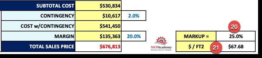 Estimating Spreadsheet Markup