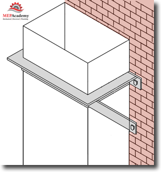 Ductwork Riser Wall Supports
