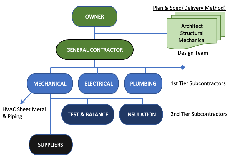 Plans and Specs Contractual Hierarchy