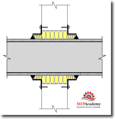 Acoustical Sealing Duct Penetrations