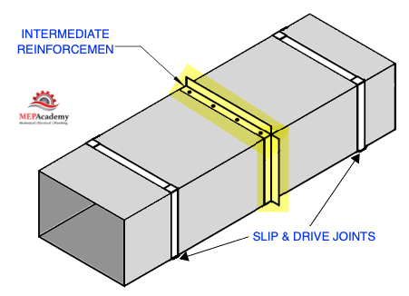 Duct Reinforcement 4 sided