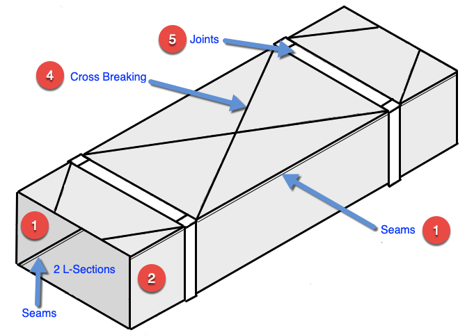Ductwork Cross breaking