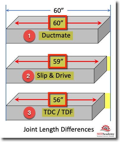 Joint Length Differences
