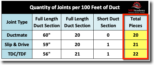 duct sections