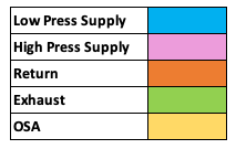Duct Takeoff Colors Chart