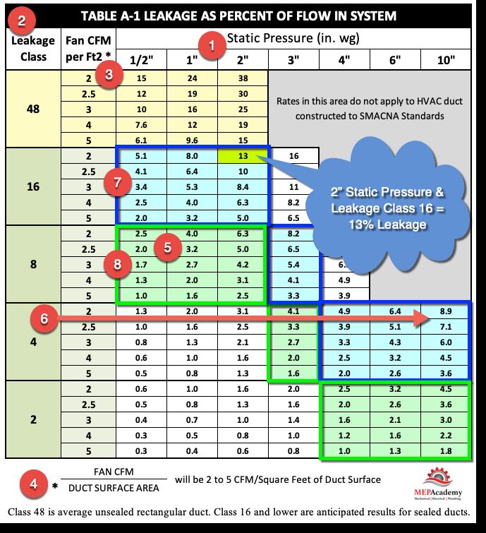 Duct Leakage Percentage Table
