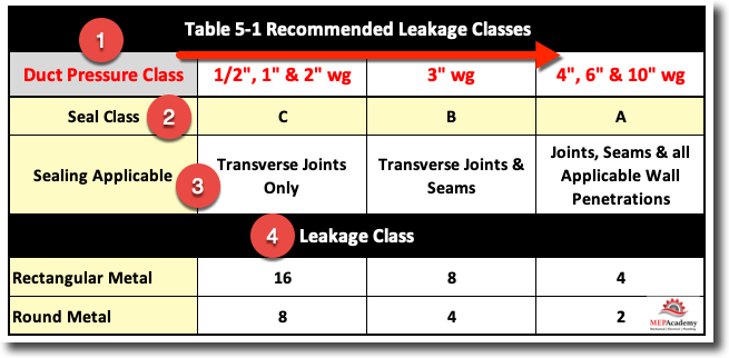 Recommended Leakage Class