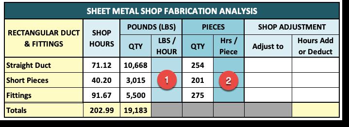 Sheet Metal Shop Productivity