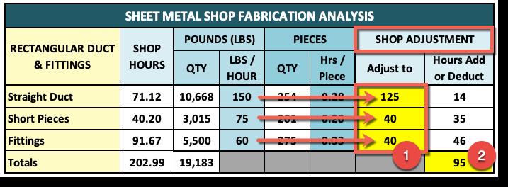 Sheet Metal Shop Productivity Adjustments