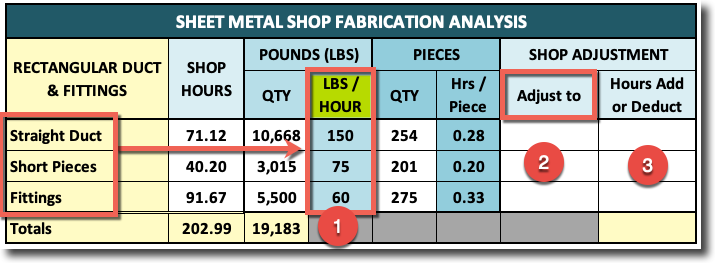 Sheet Metal Shop Productivity Factors