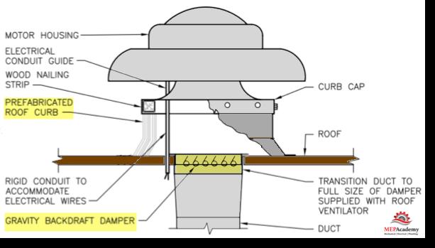 Roof Exhaust Fan Detail