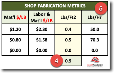 Fabrication Shop Metrics