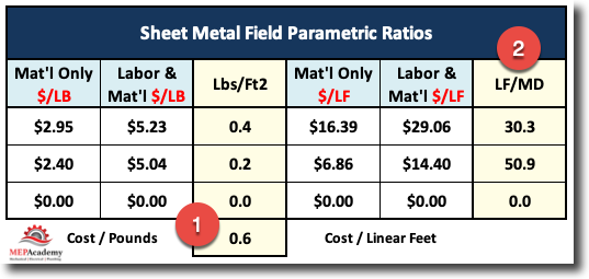 Sheet Metal Field Parametric Ratios