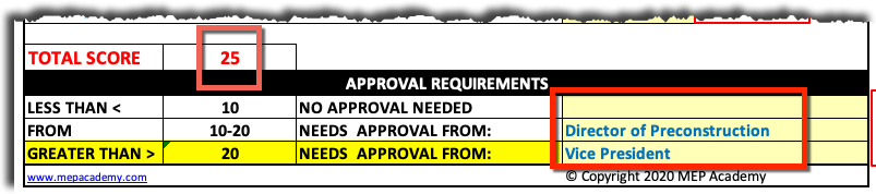 Bid Risk Assessment Score
