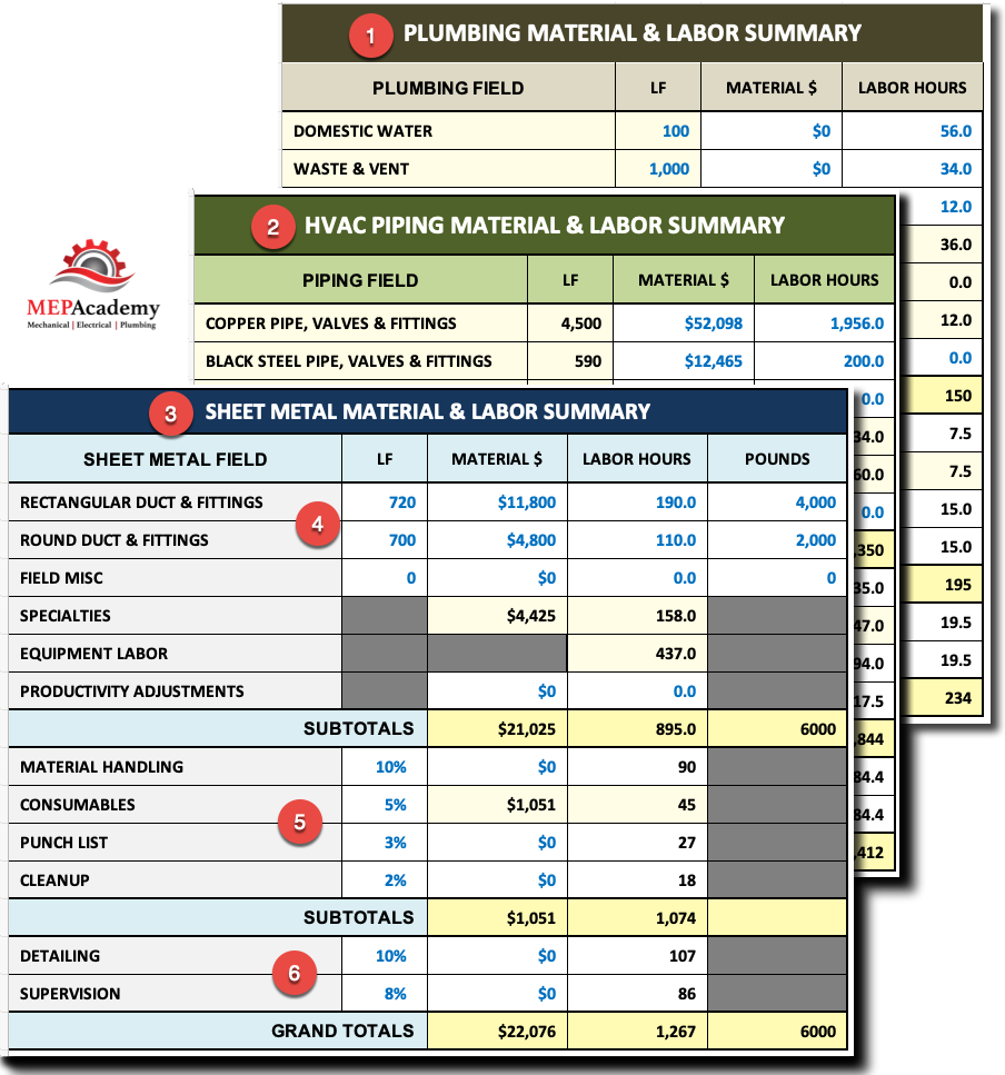 Material & Labor Summary Sheet in Estimating Spreadsheet