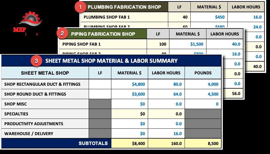 Shop Fabrication Summary