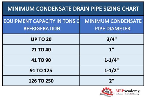 Minimum Condensate Drain Pipe Sizing Chart