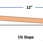 Condensate-drain-piping-slope
