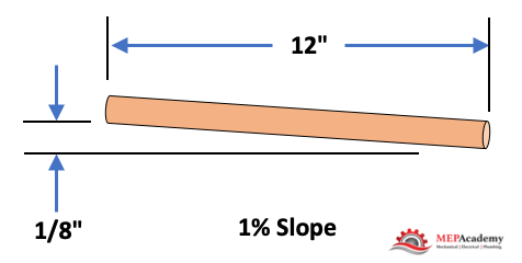 """Condensate drain piping to slope a minimum of 1/8"""" per every 12"""" horizontal"""