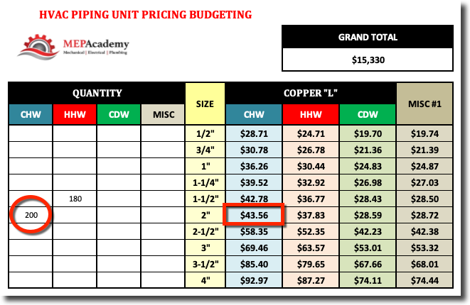 HVAC Piping Unit Pricing Table