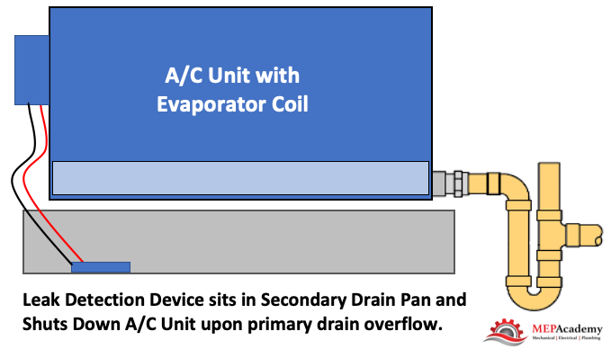 Option 4 - Secondary drain pan with leak detection