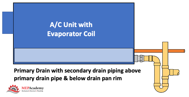 Option 2 - Secondary drain piping connection to primary drain pan