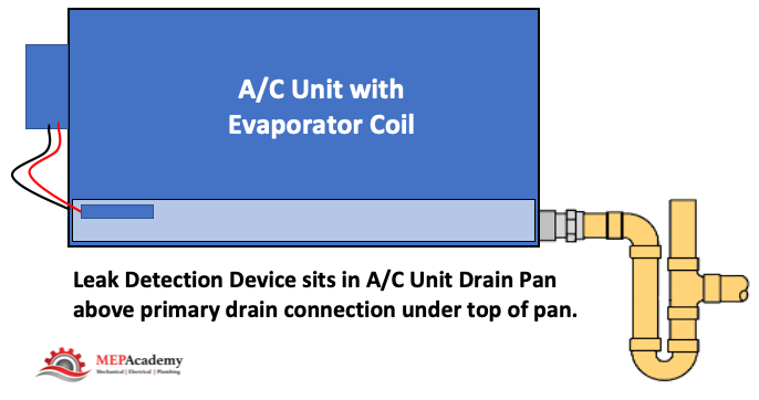 Option 3 - Primary drain with leak detection device