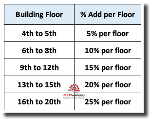 Labor Correction Factor for Quantity of Floors
