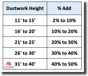 Labor Correction Factor for Ductwork Height