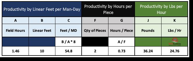 Labor Productivity Calculations