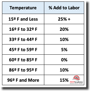 Temperature Factor on Labor Productivity