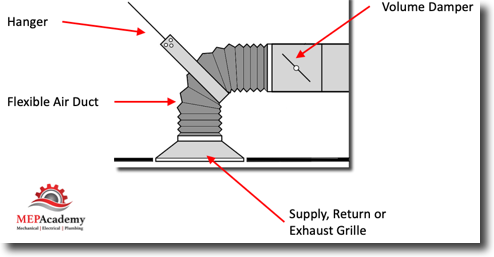Air Distribution Flexible Duct Connection