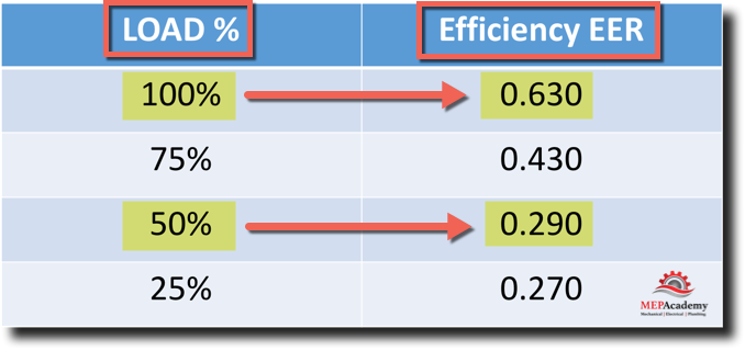 Example of Water-Cooled Chiller Efficiencies at differing Load Conditions