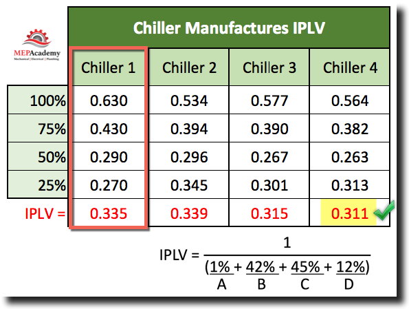 EER comparison chart of four chiller manufacturers