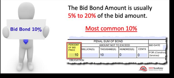 Bid Bond Cost