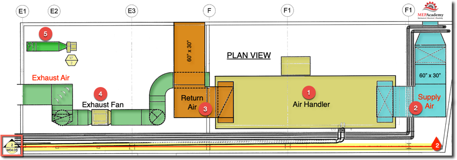 Plan View of a Mechanical Room