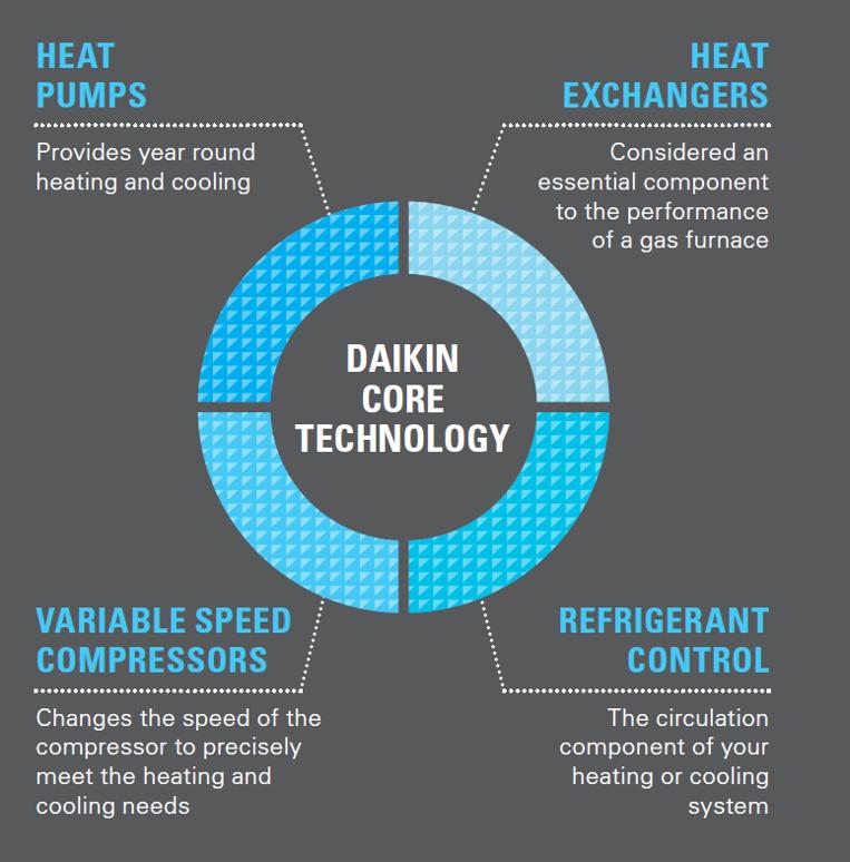 daikin ac manufacturer - core technology