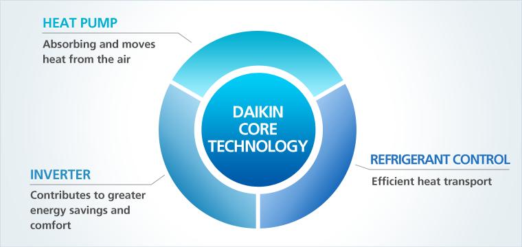 daikin ac manufacturer - core technology2