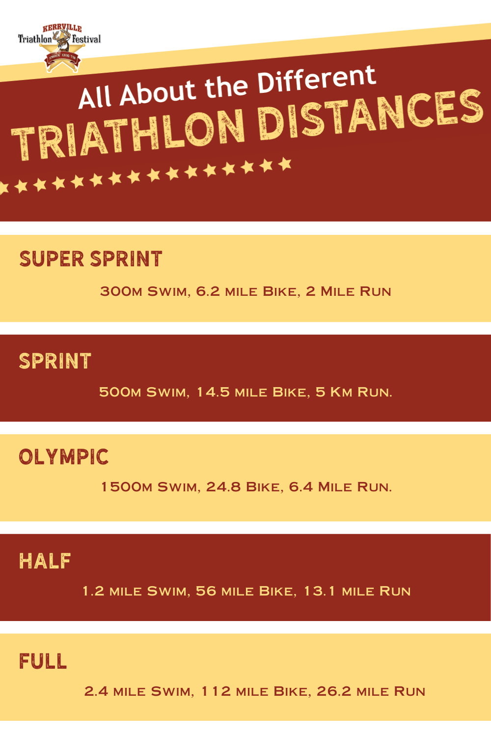 Infographic showing the different triathlon distance that are explained within the blog