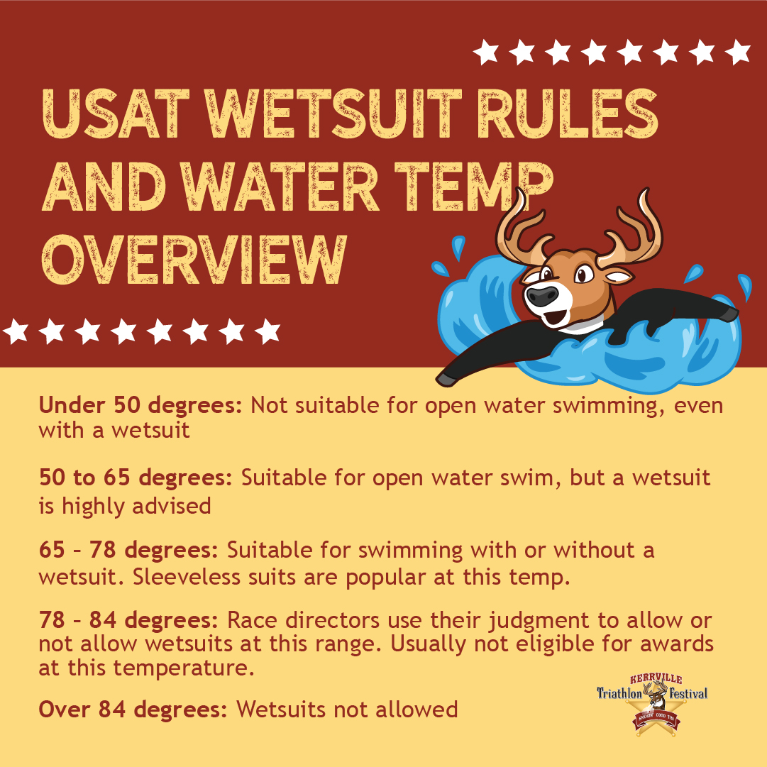 infographic of when wetsuits are legal based on water temp for usat triathlon