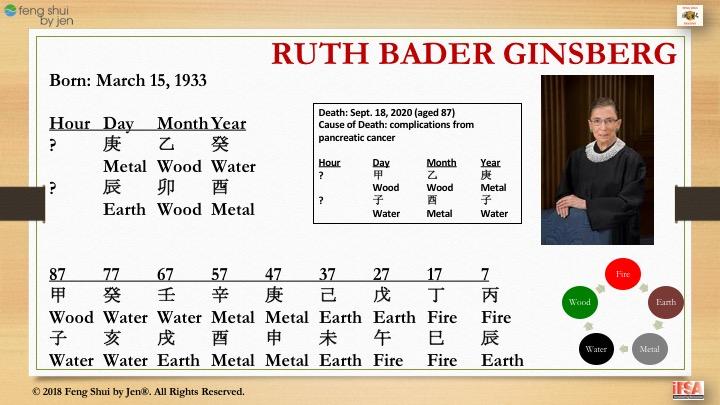 BaZi Talk™: Justice Ruth Bader Ginsburg