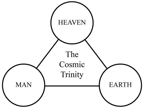 figure-03_cosmic-trinity