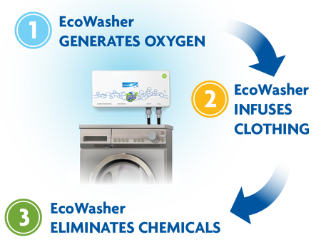 EcoWasher works