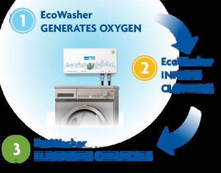 EcoWasher works