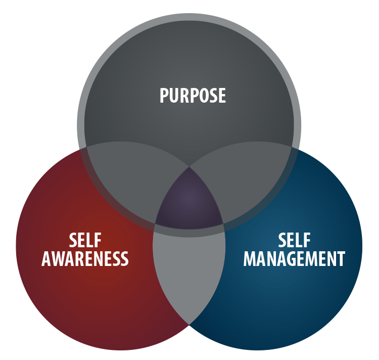 Purpose Venn Diagram