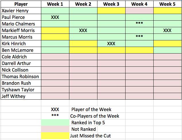 Power rankings Week 5 recap