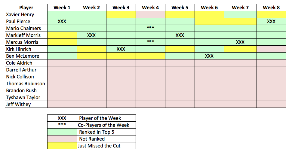 Week 8 Recap