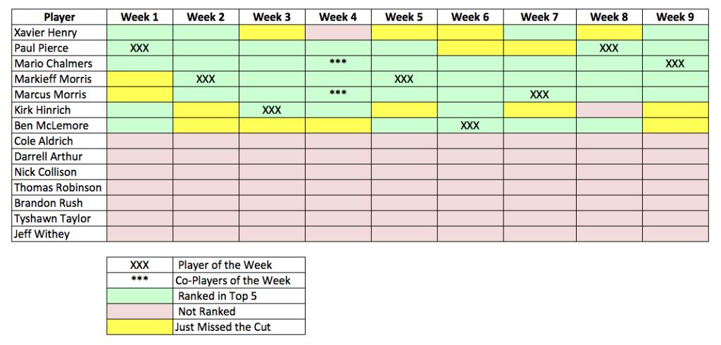 Week 9 Power Rankings Recap