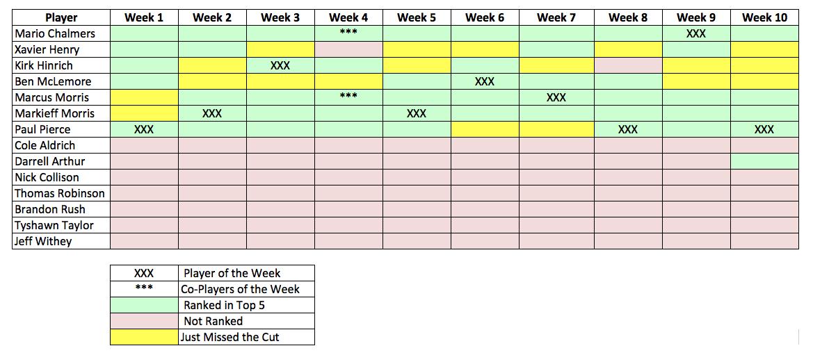 Recap Week 10