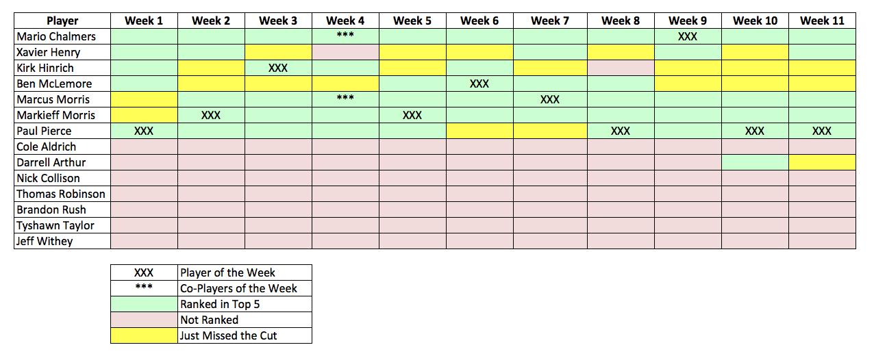 Week 11 Recap